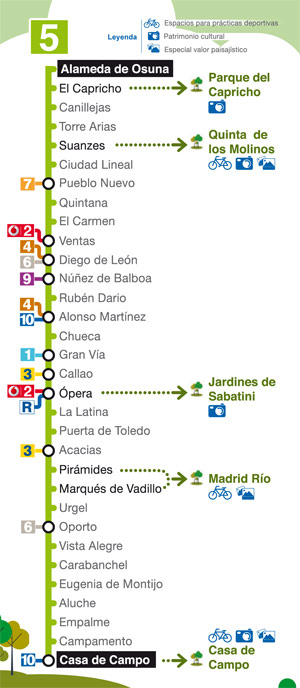 linea 5 Metro de Madrid